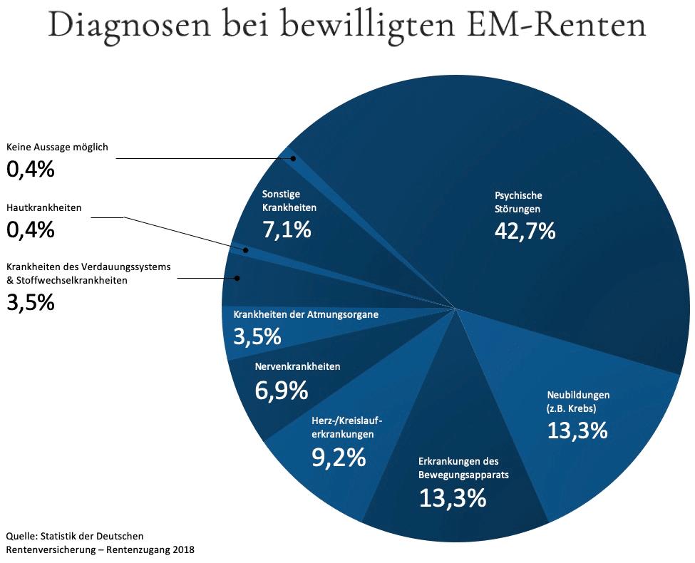 Diagnosen bei EM-Renten hinsichtlich Erwerbsunfähigkeit