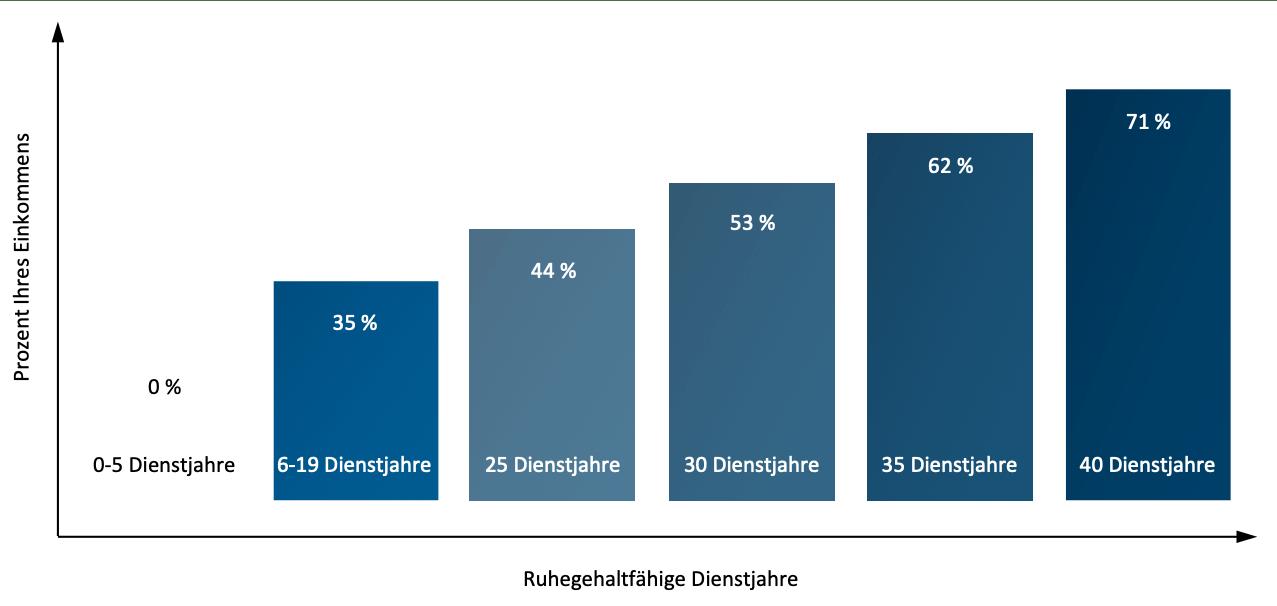 Berufsunfähigkeitsversicherung für Beamte - Dienstunfähigkeitsbezüge als Beamter in Prozent